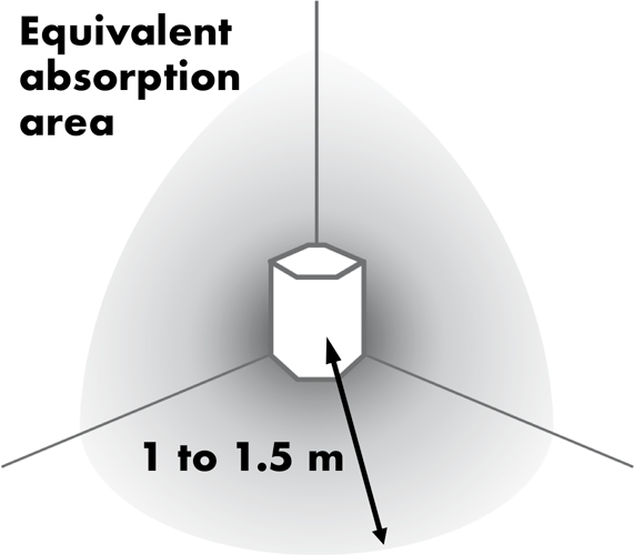 AVAA Equivalent absorption area