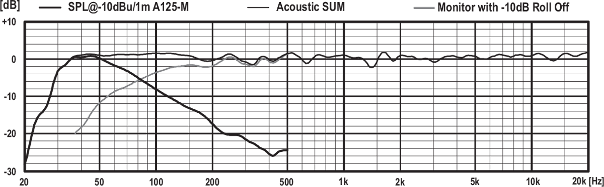 PSI Audio A125-M SPL Graphic