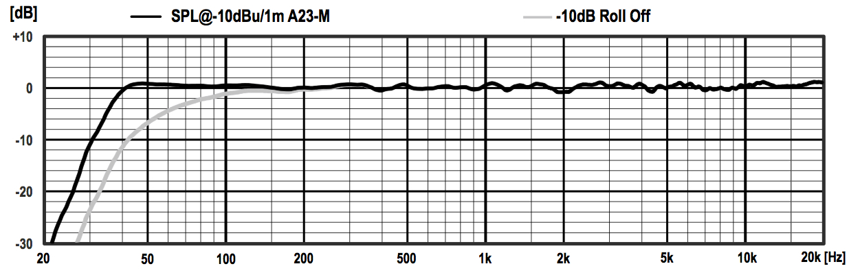 PSI Audio A23-M SPL Graphic